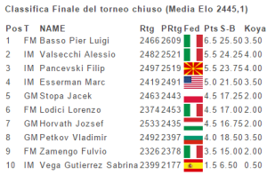 Classifica_1TorneoFideAccademi